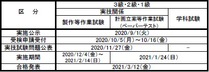 2020年度技能検定試験日程(シーケンス制御作業)