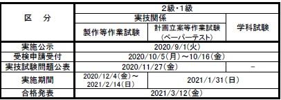 2020年度技能検定試験日程(油圧装置調整)