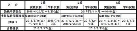 2018年度技能検定試験日程(電気系保全)